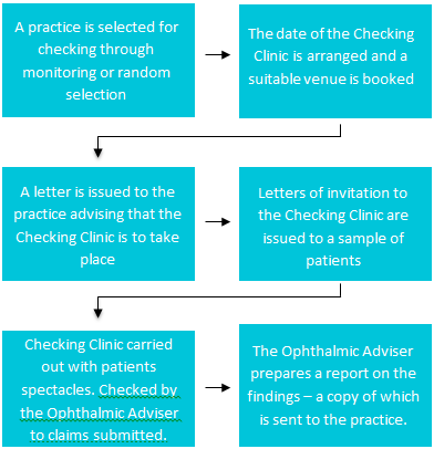 gos-process_checkingclinic